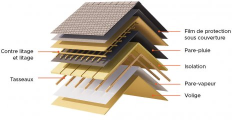 Roof insulation FR